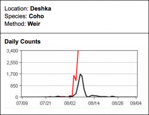 Daily counts for coho salmon on the Deshka River.  This year (red) compared to 2016 (black).  Photo via screengrab